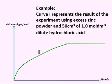 tutorial questions on rate of reaction discussion on rate of reaction for quiz 1 and 2