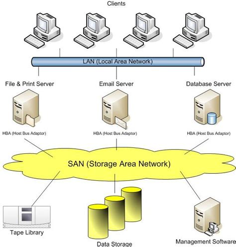 components of a storage area network san