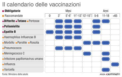 Calendario Vaccinazioni Il Calendario Delle Vaccinazioni Obbligatorie E