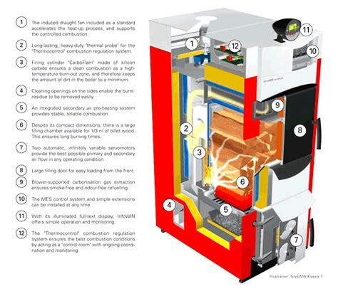 Outdoor Wood Gasifier Boiler Plans