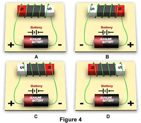 molecular expressions electricity and magnetism