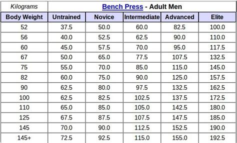 bench press standards by age weightlifting goals boykie s personal blog