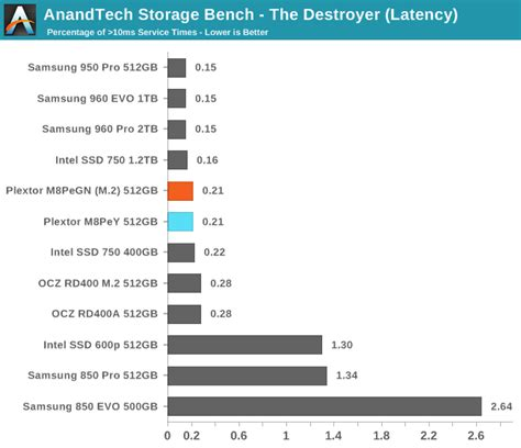 anandtech com bench anandtech storage bench the destroyer the plextor m8pe