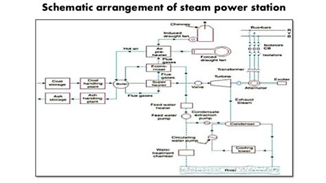 layout of modern steam power plant presentation on thermal power plant