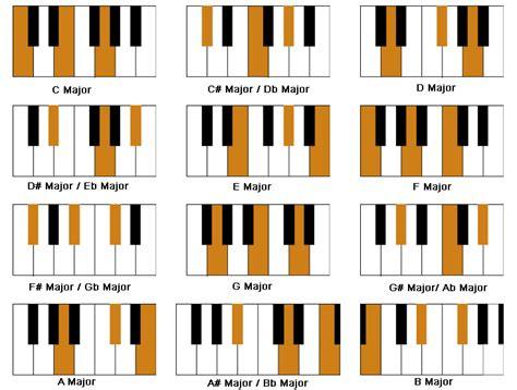 easy piano chord chart printable just a simple article