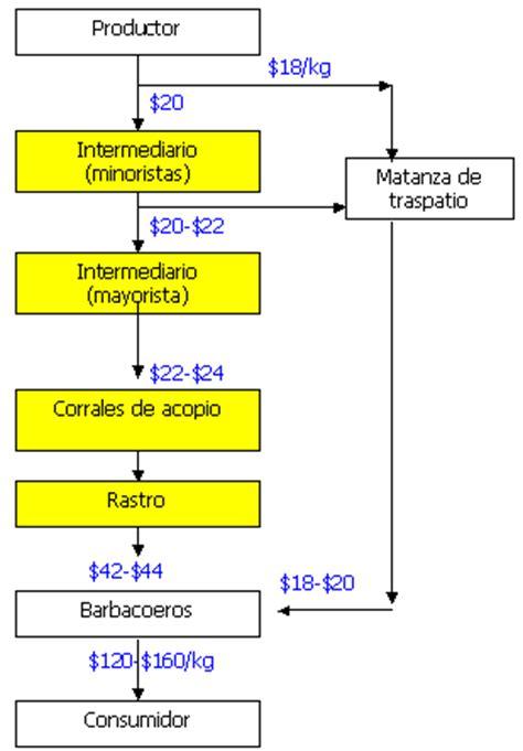 tipos de cadenas productivas en mexico proyecto comercializaci 243 n de carne de ovino primera