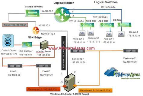 Home Server Network Design Vmware Nsx Installation Part 2 Nsx Lab Design