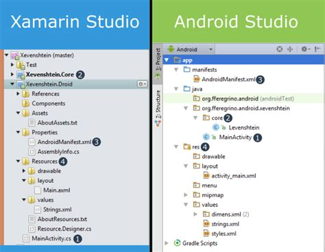 xamarin layout folders xamarin android vs traditional android that c guy