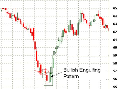 candlestick pattern bullish engulfing money influence 100 free articles free technical