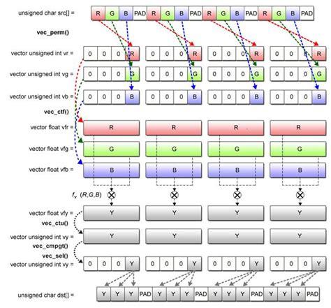 tutorial linux kernel programming basics of simd programming