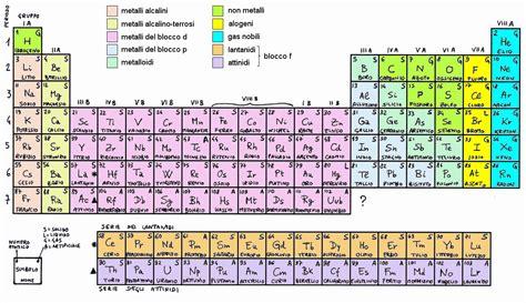 tavola periodica di chimica tavola periodica
