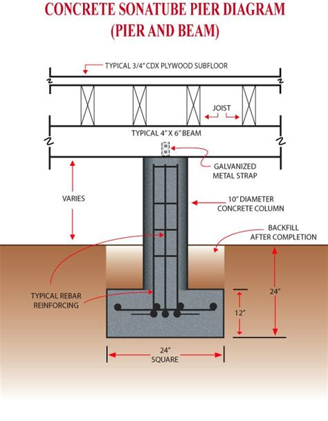 perfectm 233 lange choosing the right foundation 26 best techincal drawing images on pinterest beams