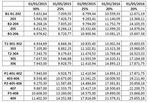 tabla de asimilados a salarios 2016 302 t 233 cnico ii y 304 profesional i 401 y 402 profesional
