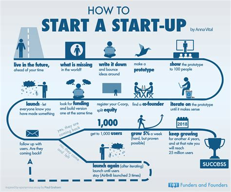 how to a where to how to start a startup infographic