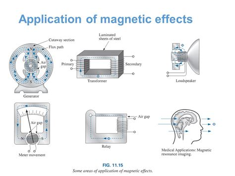 electromagnetic induction uses in daily application of electromagnetic induction 28 images edumission physics form 5 chapter 3