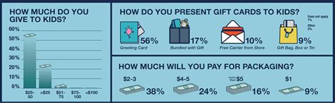 How Much Does A 25 Dollar Gift Card Cost - everything you need to know about kids and gift cards gcg