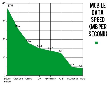 mobile speeds mobile data vs wifi how is india consuming