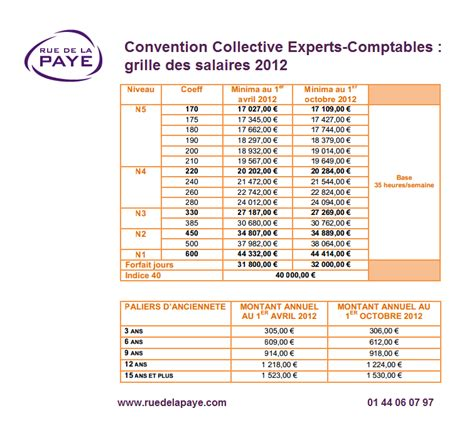 Convention Collective Expert Comptable Grille Salaire by Convention Collective Experts Comptables Revalorisation