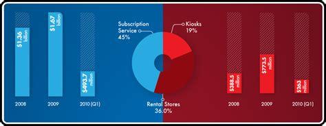 Armchair Cinema Netflix Vs Redbox The Infographic Battle