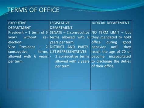 Congress Term Of Office by Branches Of The Philippine Government