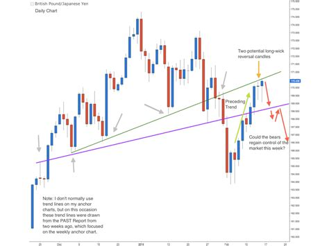 swing trading price swing trading past strategy 16 feb 14