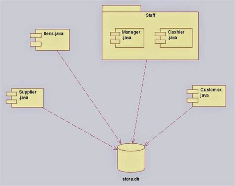 draw component diagram 9 best uml diagrams for shopping system images on