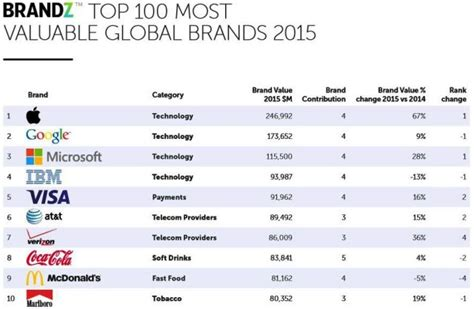 apple is once again named the world s most valuable brand