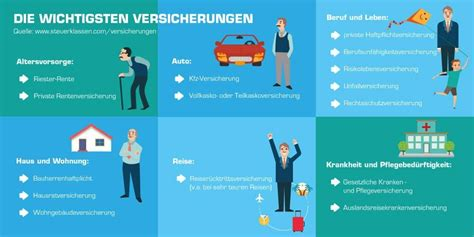 Autoversicherung Bersicht by Ratgeber Zum Thema Versicherungen