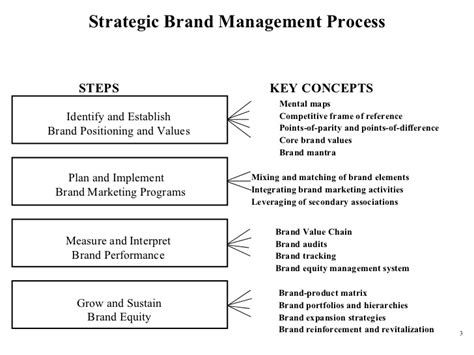 pengertian layout strategy brand positioning