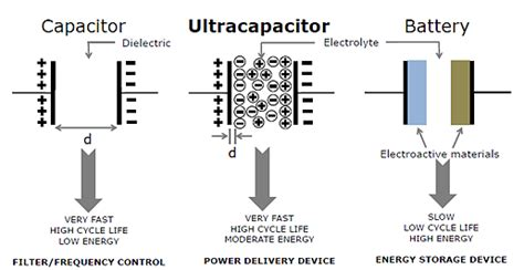 ultra capacitor disadvantages falling costs heighten appeal of ultracapacitors sae international