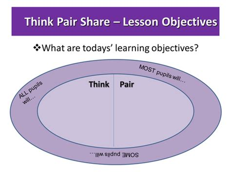 think pair share template for pupil discussion by