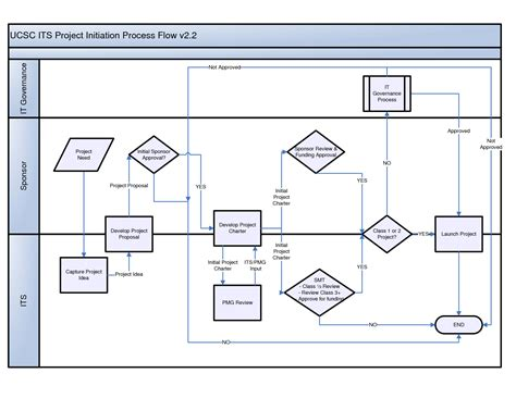 visio diagram exles visio process flow exles map water cycle drawings how