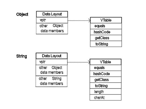 layout java definition object oriented programming