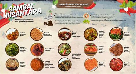 Raja Bandeng Penambah Nafsu Makan Ikan Dan Udang hikayat cinta sambal indonesia merdeka