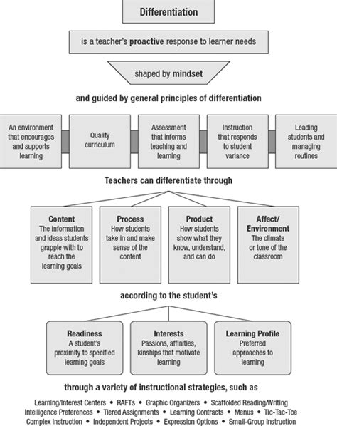 how to differentiate in academically diverse classrooms 3rd edition differentiation an overview