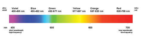 What Color Of Visible Light Has The Wavelength by Lighting Discussion Nextgenlite