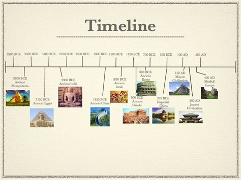 What Is The Interior Of Mesoamerica Like World Civilization Timeline China Is The Longest Running