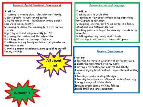 All About Me Topic Web By Jeni0 Teaching Resources Tes Topic Web Template