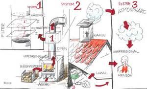 kaminöfen mit feinstaubfilter weniger feinstaub aus kaminen und 214 fen nach bimschv