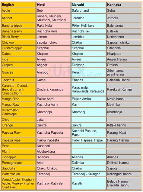 bungalow names in marathi the gallery for gt all fruits name list in with