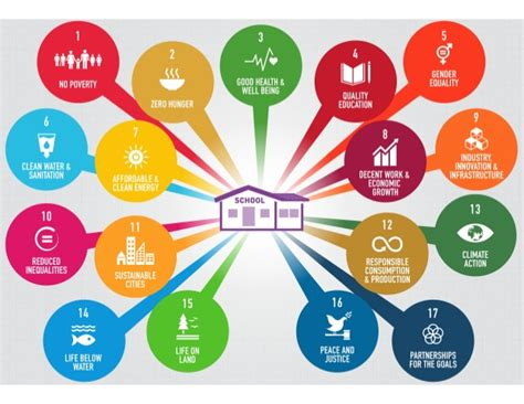 Home Design Trends 2015 by Education S Impact On The Global Goals