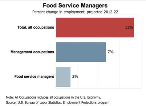 resume food service worker haadyaooverbayresort