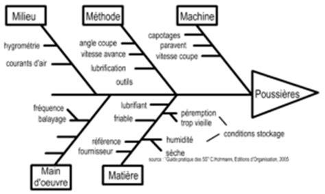 réaliser un diagramme d ishikawa sur word diagramme causes effet d ishikawa ou diagramme en