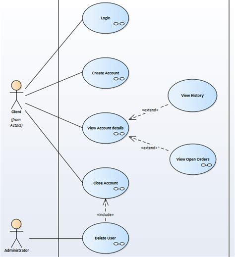 diagramme de cas d utilisation exemple comment 234 tre efficace dans la mod 233 lisation de vos cas d