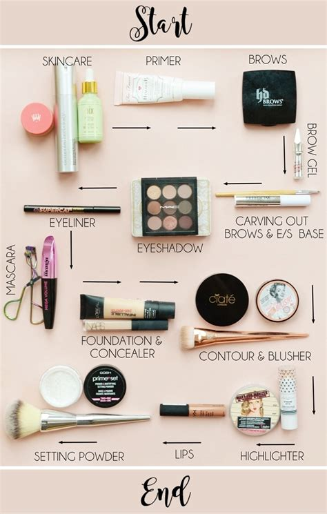 my baggage fees how to be a savvy travel hacker travel like you a fortune without spending one books the order of makeup application makeup savvy bloglovin