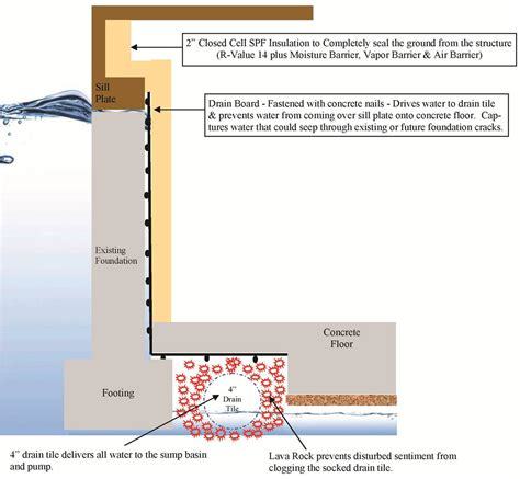 basement water seepage stop basement water seepage