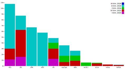 ministero dell interno pagamenti quanto spende il governo italiano per le tecnologie di