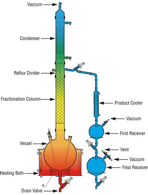 glass in fractional distillation fractional distillation unit scientific glass equipment