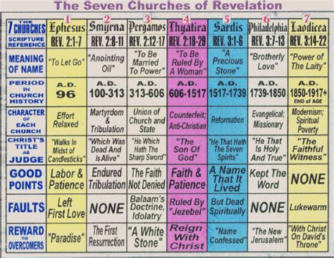 what is the meaning of the seven churches in revelation