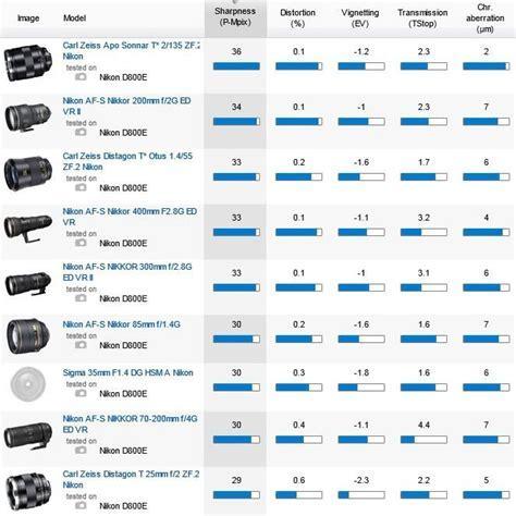 Best lenses for the Nikon D800E camera   Nikon Rumors